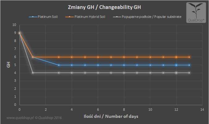 zmiany gH