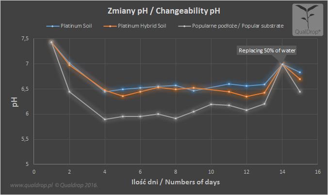 wykres zmian ph